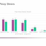 Did you know 7 out of 10 Filipinos eat out with families & friends & post photos on social media?